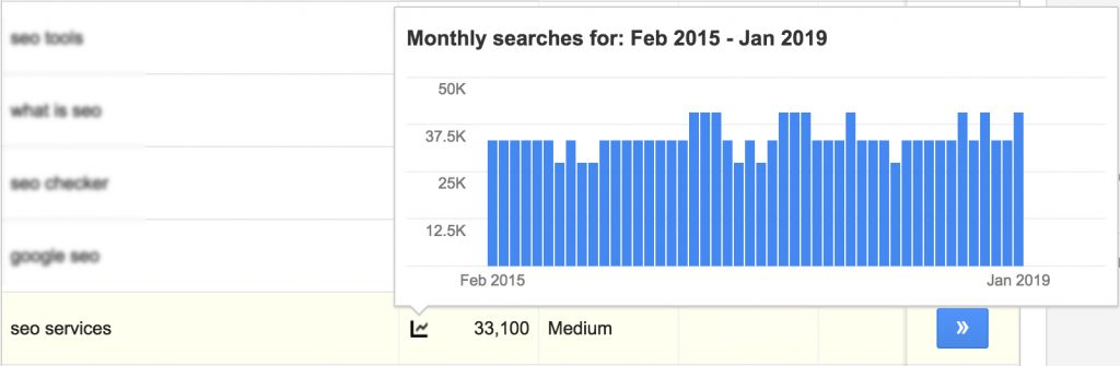 SEO Services Statistic 2019